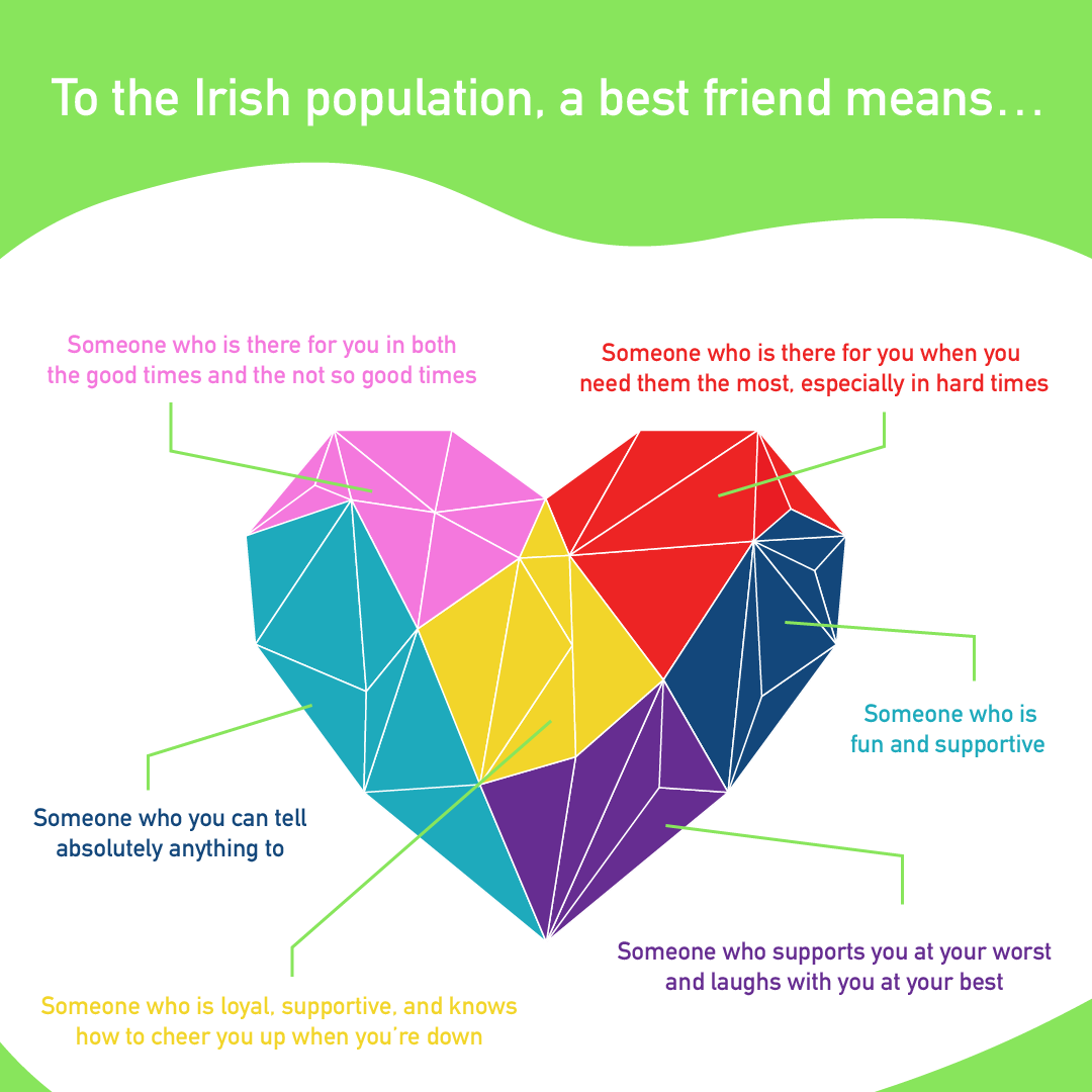 What A Best Friend Means To Irish People